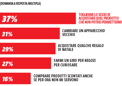 Media World - Infografica Black Friday - ecco cosa ne pensano gli iscritti alla Community di Mediaworld.it