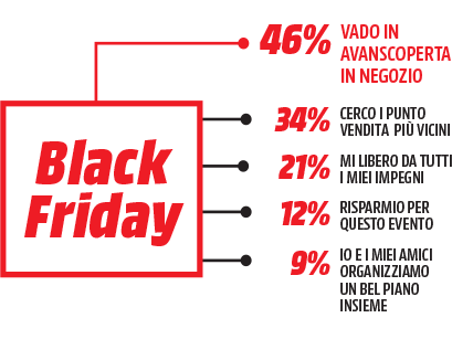 Black Friday 2018 - MediaWorld